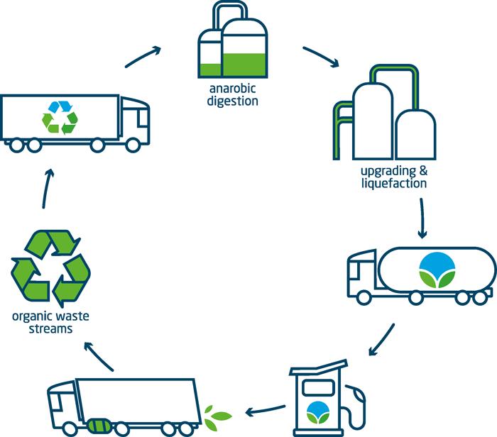 Bio-LNG keten